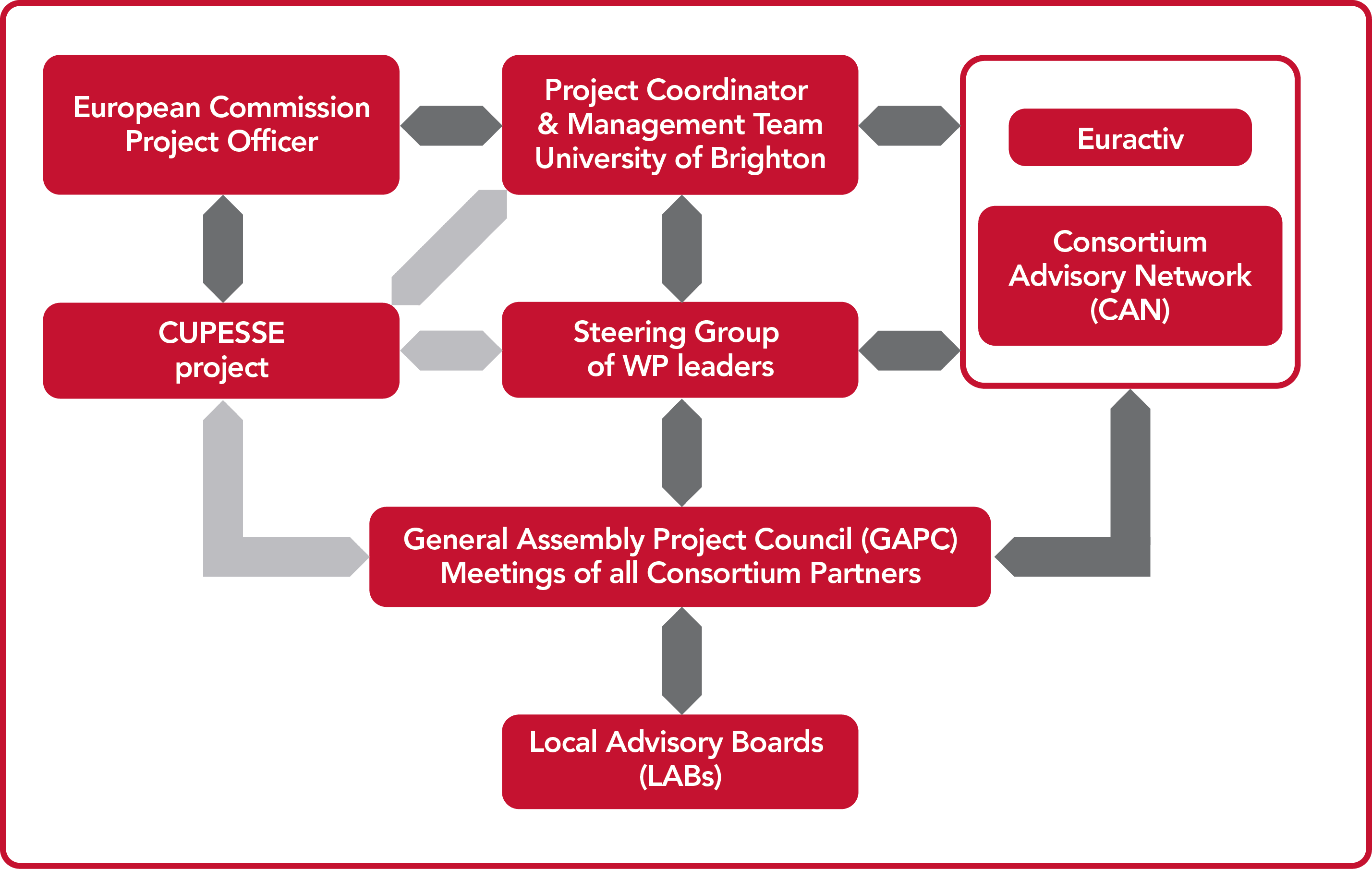 research project structure